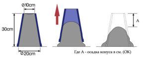 Подвижность бетона П